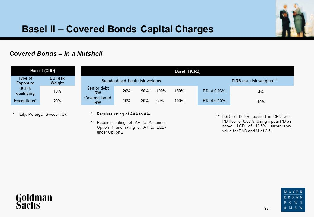 Basel II – Covered Bonds Capital Charges