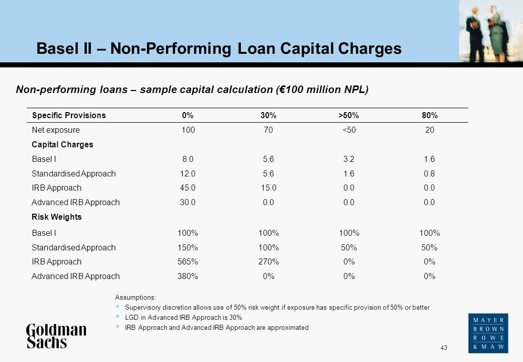 Basel II – Non-Performing Loan Capital Charges