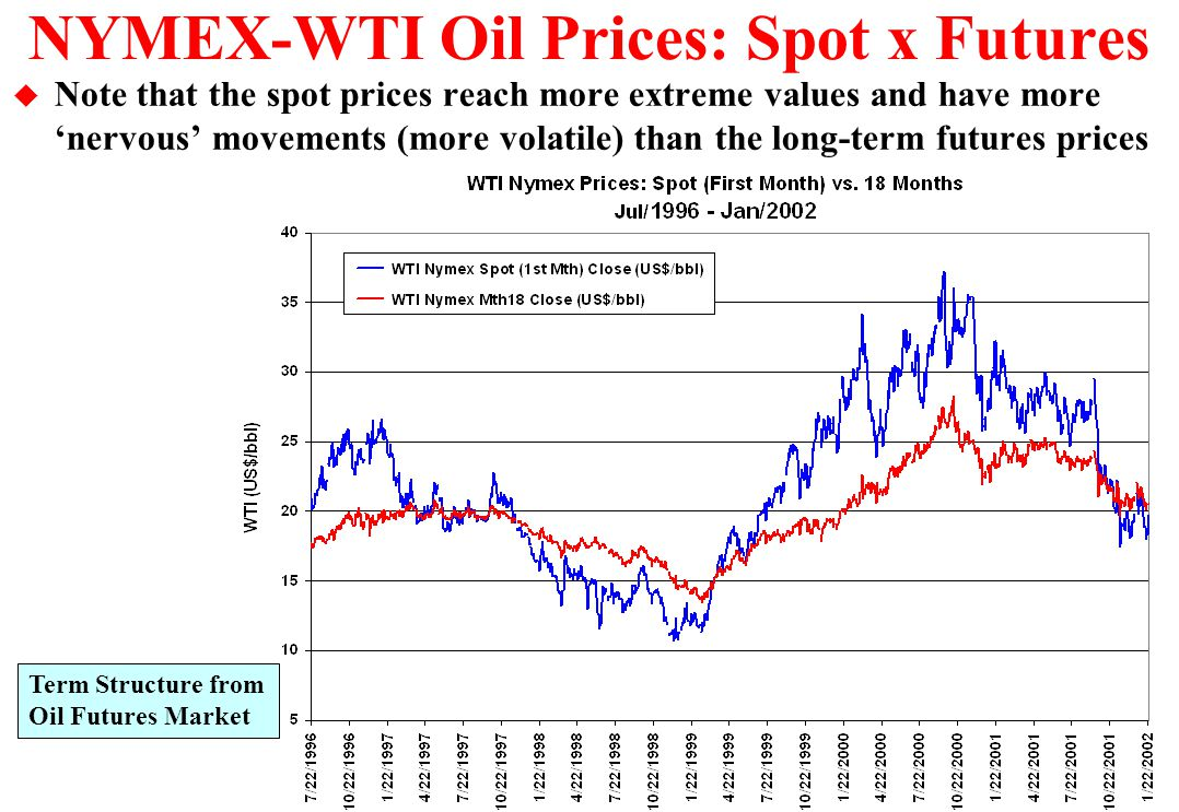 NYMEX-WTI Oil Prices: Spot x Futures