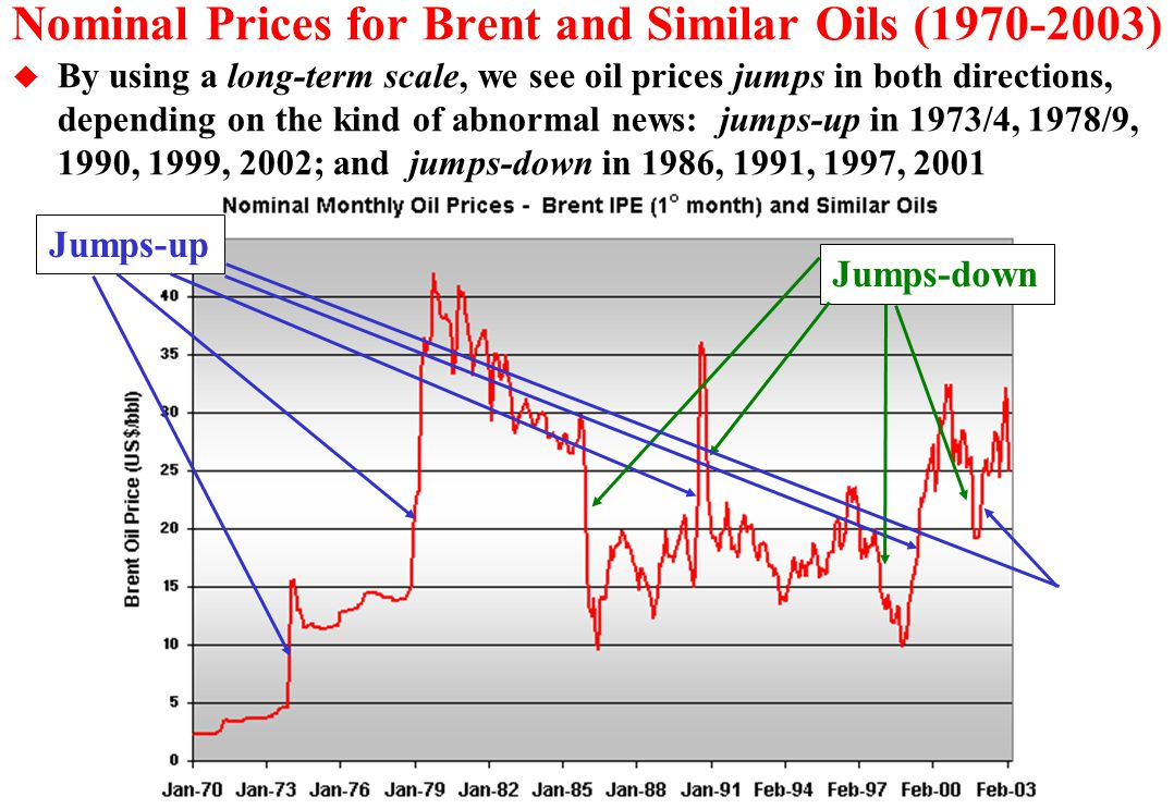 Nominal Prices for Brent and Similar Oils (1970-2003)