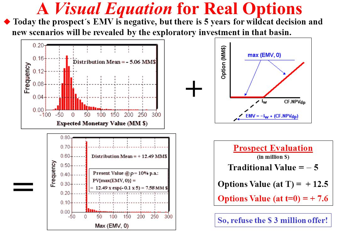 A Visual Equation for Real Options