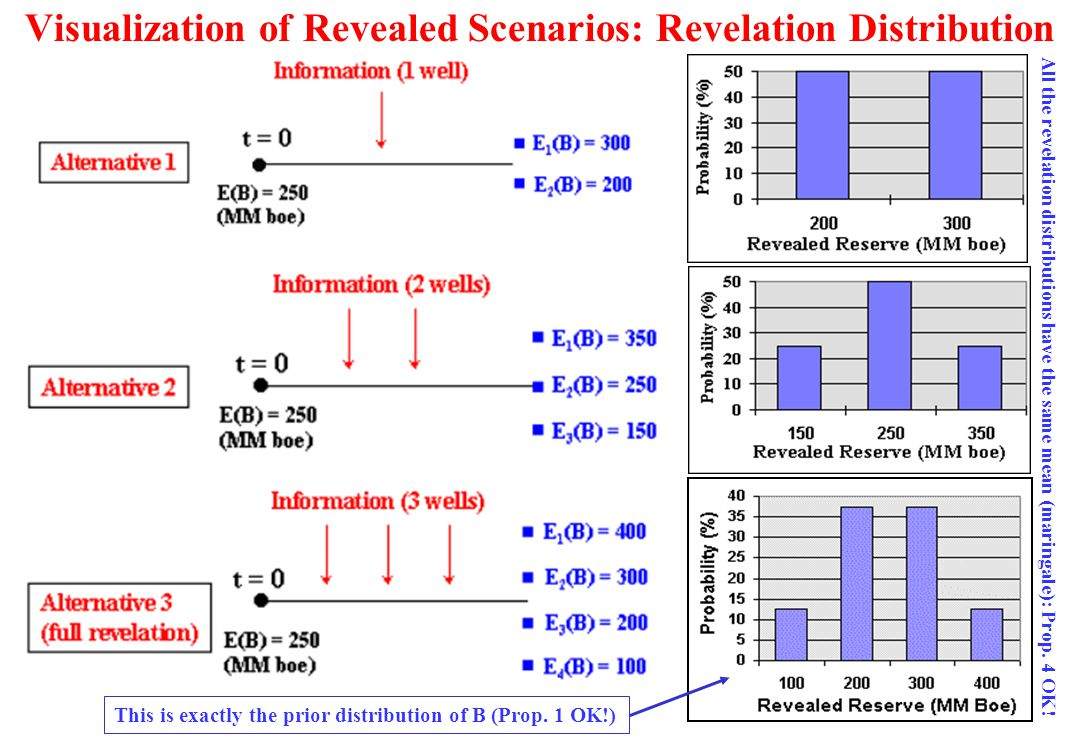 Visualization of Revealed Scenarios: Revelation Distribution