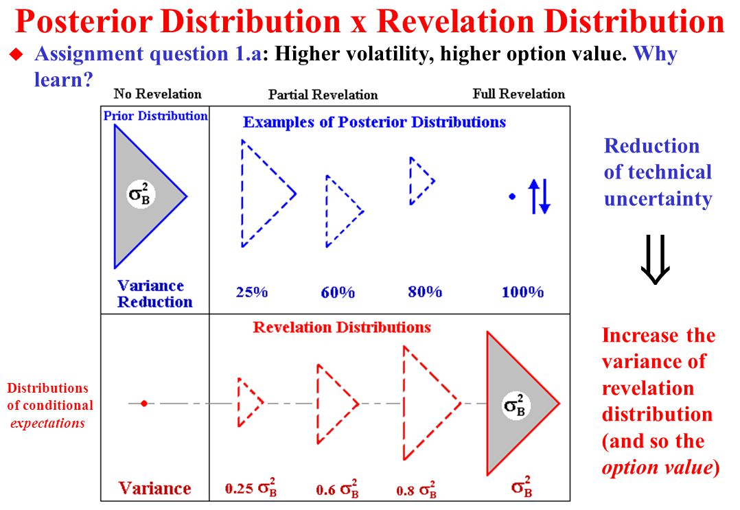 Posterior Distribution x Revelation Distribution