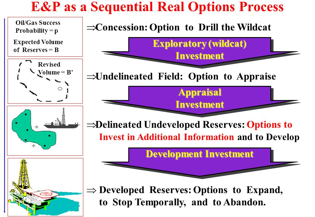 E&P as a Sequential Real Options Process