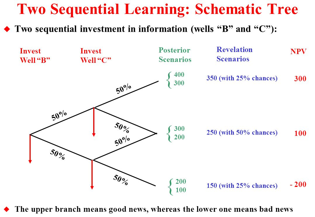 Two Sequential Learning: Schematic Tree