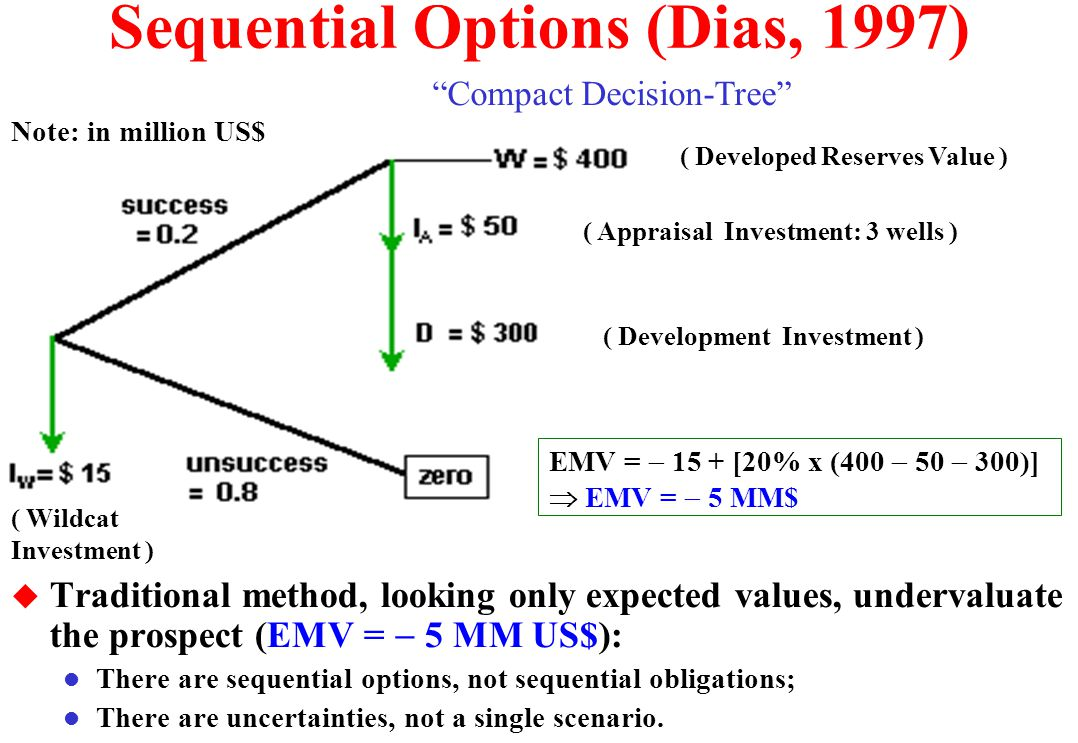 Sequential Options (Dias, 1997)