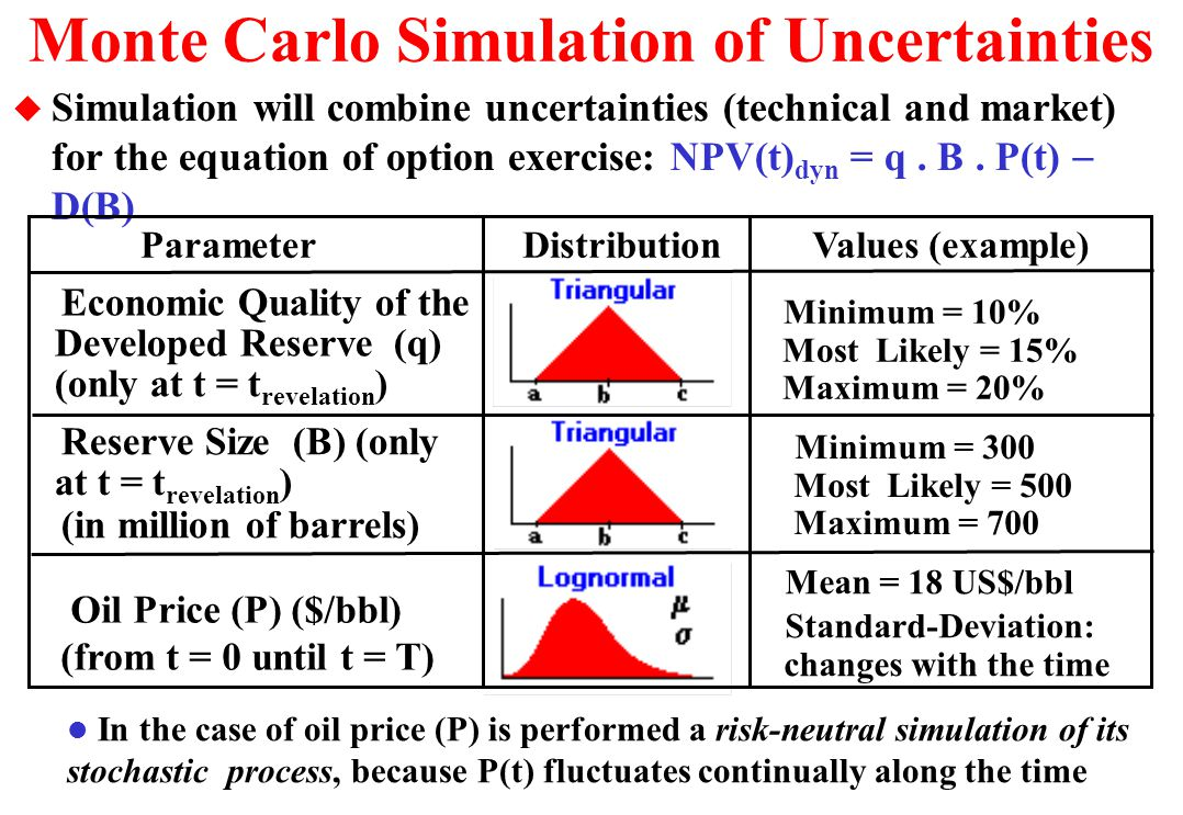 Monte Carlo Simulation of Uncertainties