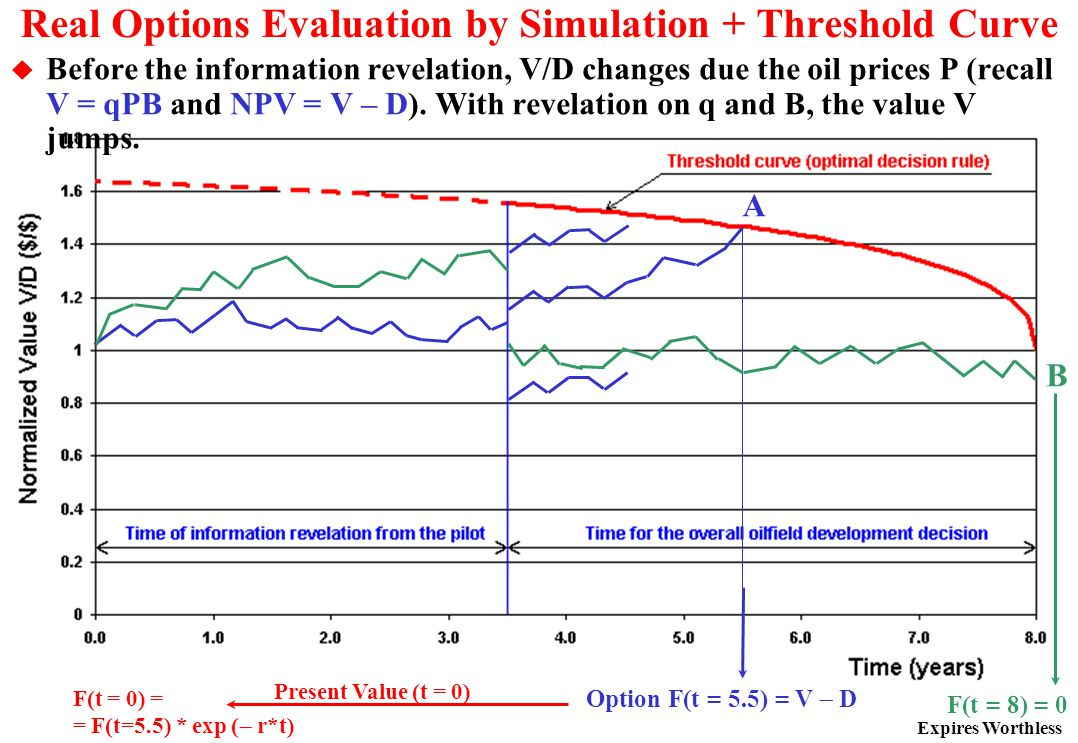 Real Options Evaluation by Simulation + Threshold Curve