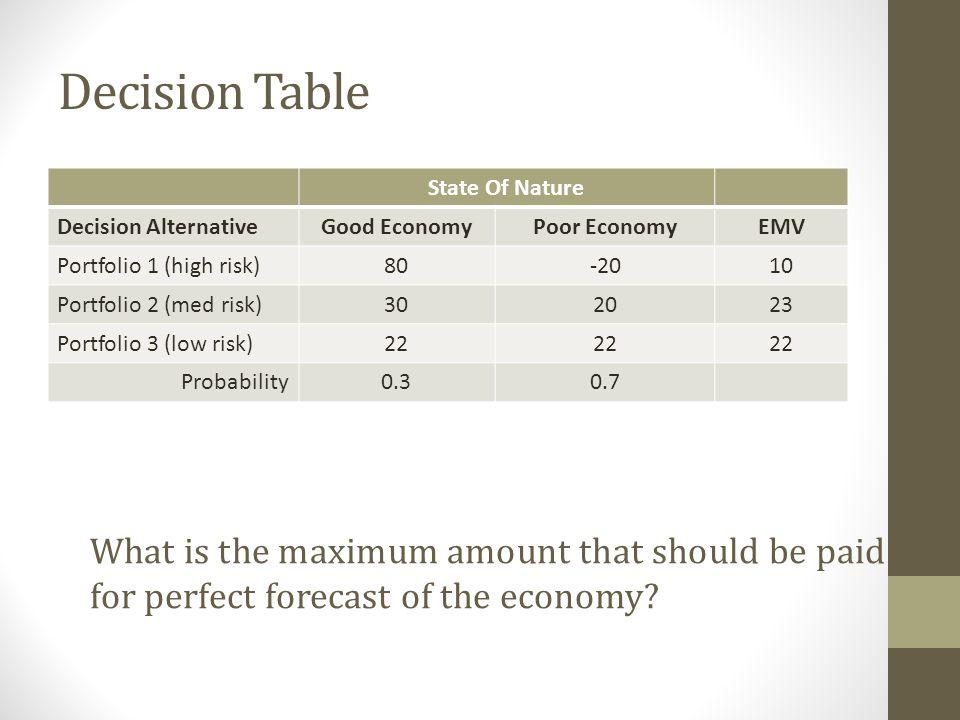 Decision Table State Of Nature. Decision Alternative. Good Economy. Poor Economy. EMV. Portfolio 1 (high risk)