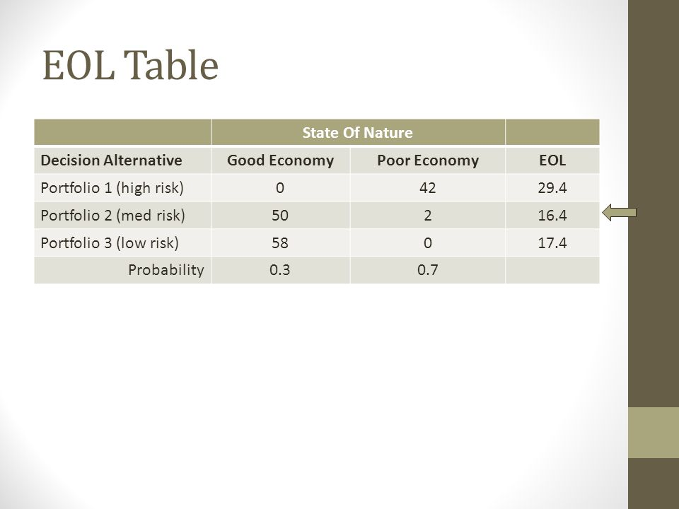 EOL Table State Of Nature Decision Alternative Good Economy