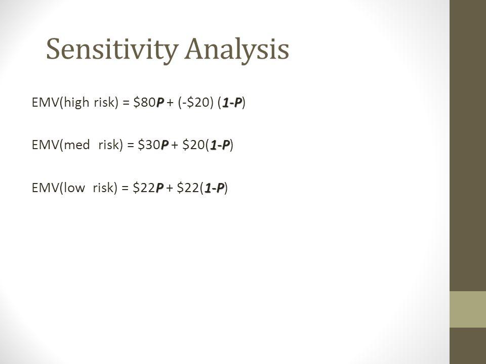 Sensitivity Analysis EMV(high risk) = $80P + (-$20) (1-P)
