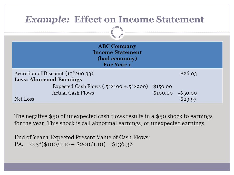 Example: Effect on Income Statement