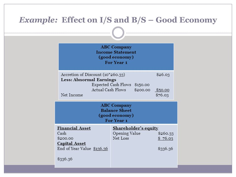 Example: Effect on I/S and B/S – Good Economy