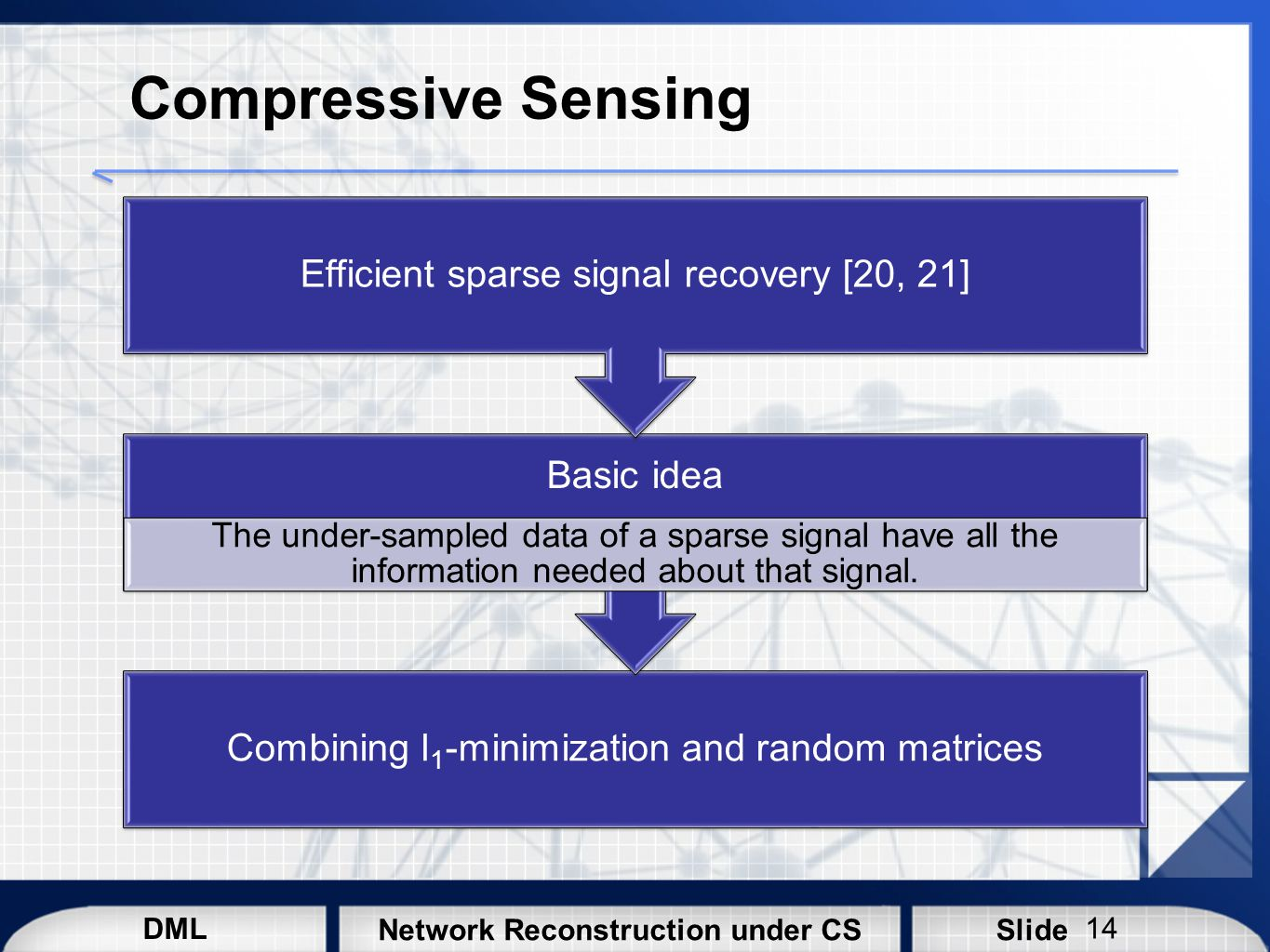 Compressive Sensing Efficient sparse signal recovery [20, 21] Basic idea.
