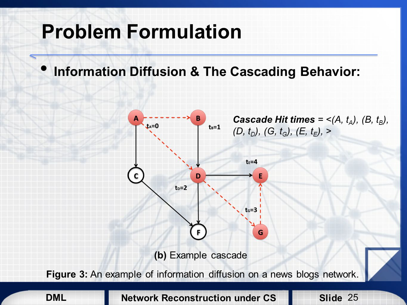 Problem Formulation Information Diffusion & The Cascading Behavior: