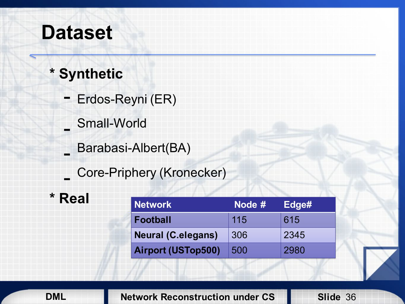Dataset * Synthetic * Real Erdos-Reyni (ER) Small-World