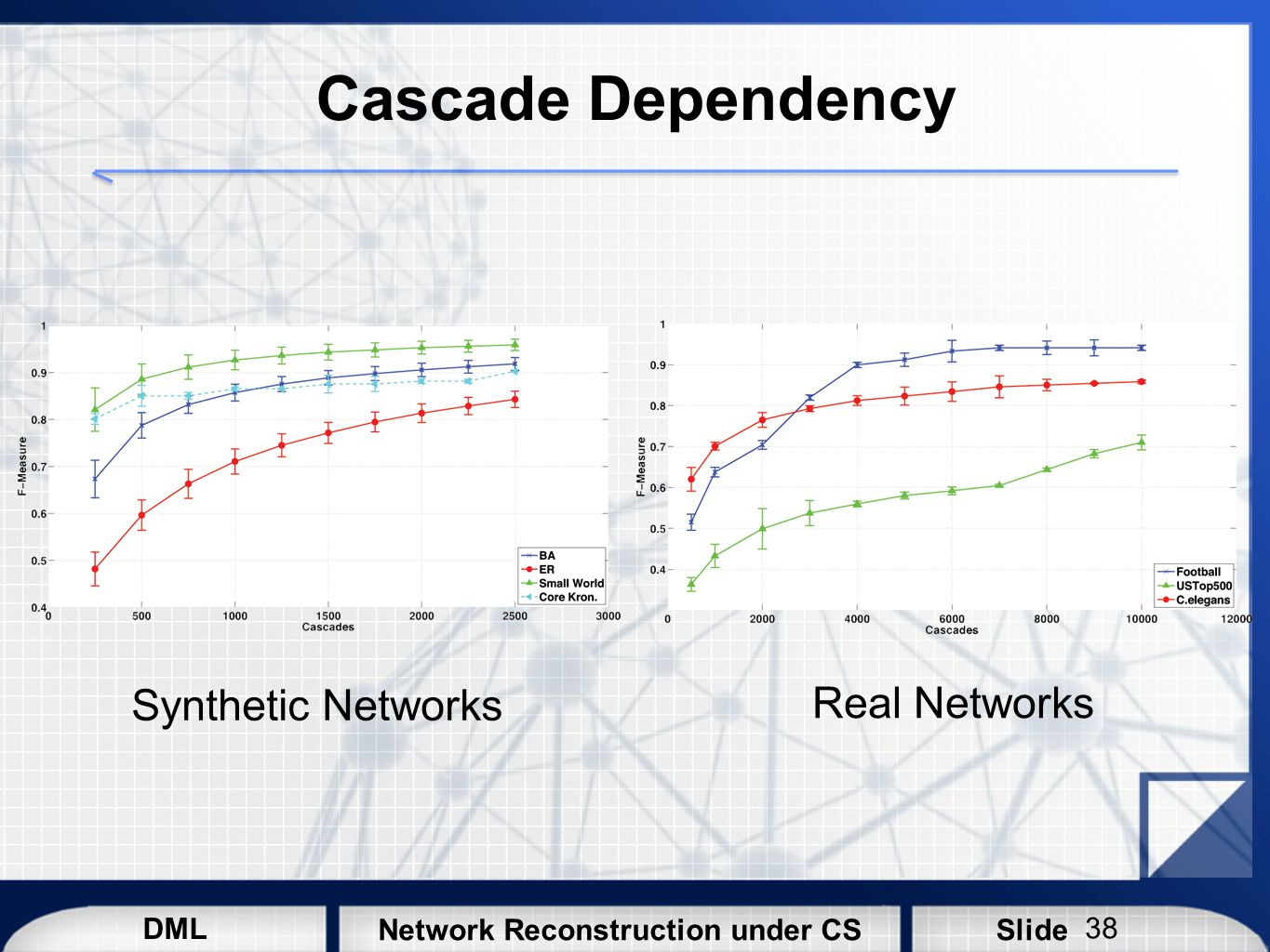 Cascade Dependency Synthetic Networks Real Networks