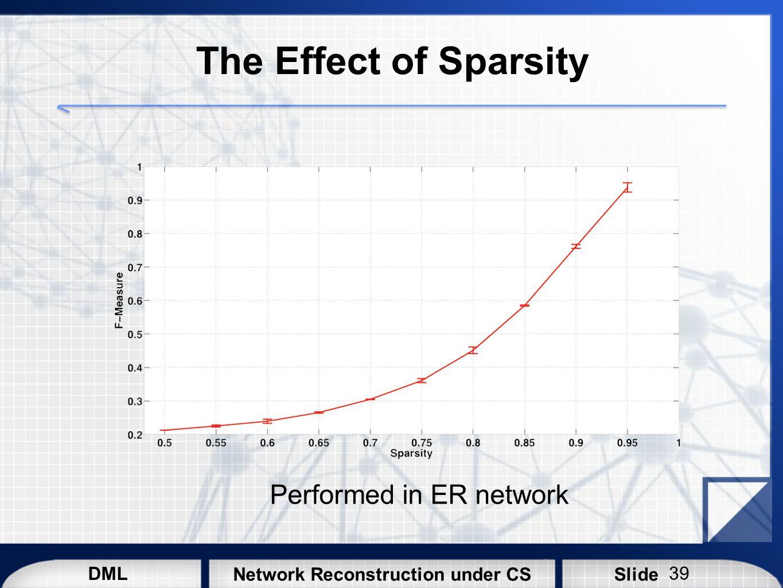 Performed in ER network