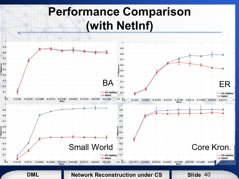 Performance Comparison