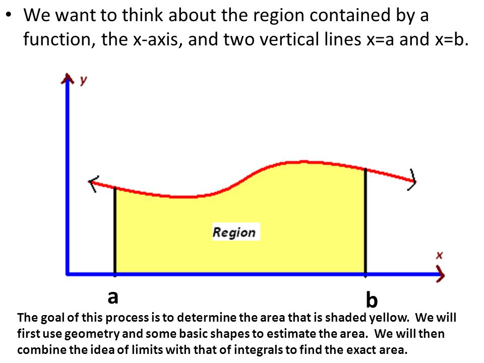 We want to think about the region contained by a function, the x-axis, and two vertical lines x=a and x=b.