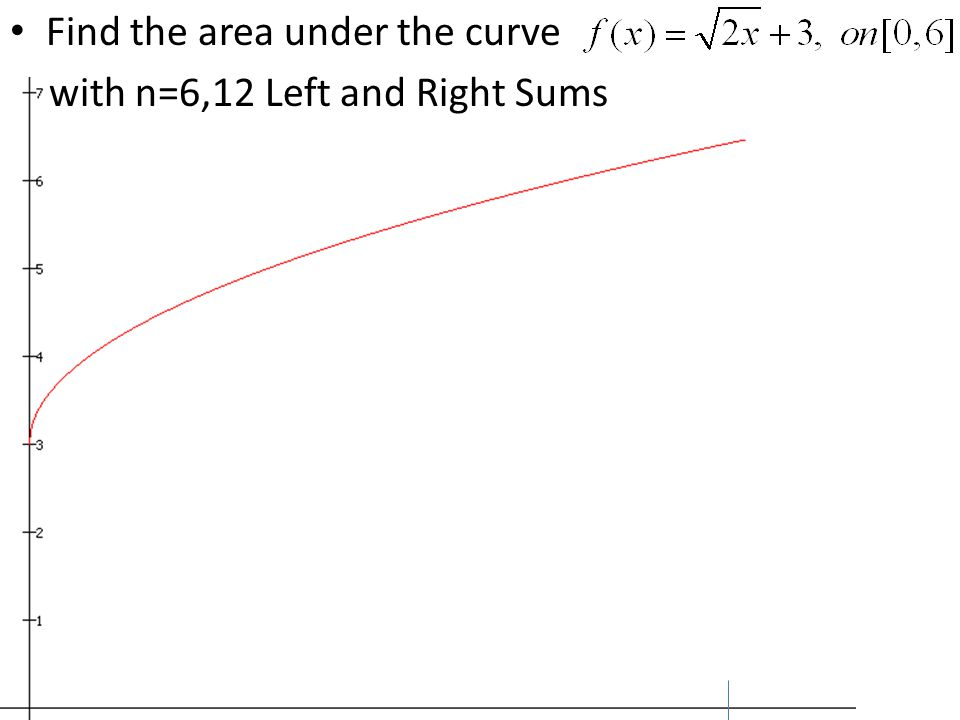Find the area under the curve