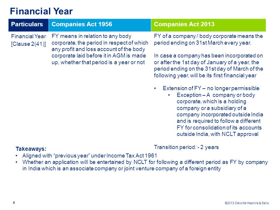 Financial Year Particulars Companies Act 1956 Companies Act 2013
