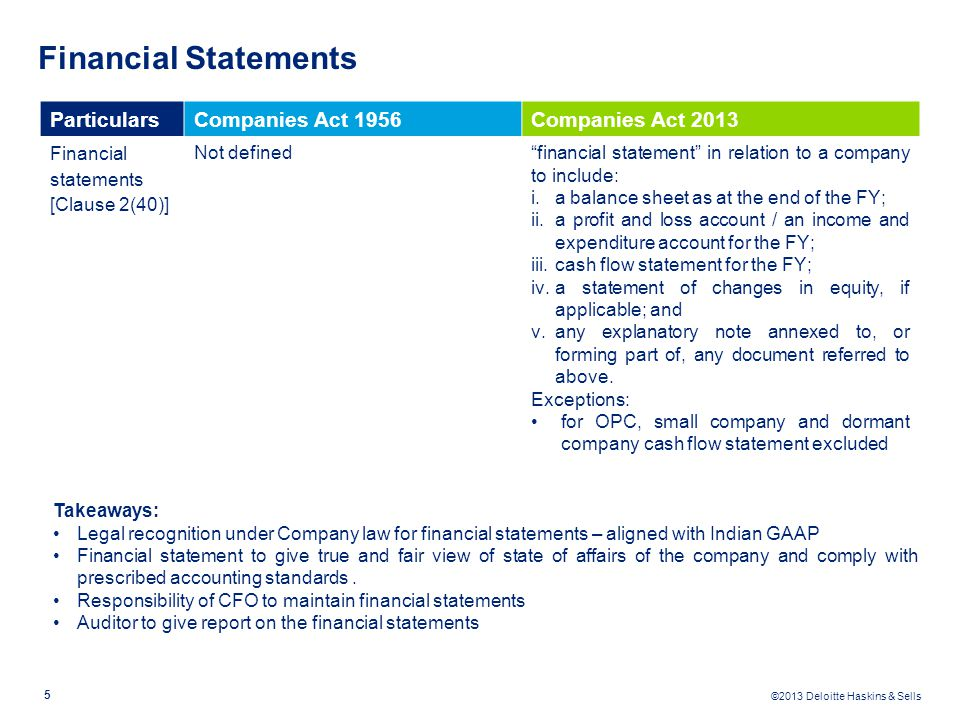 Financial Statements Particulars Companies Act 1956 Companies Act 2013