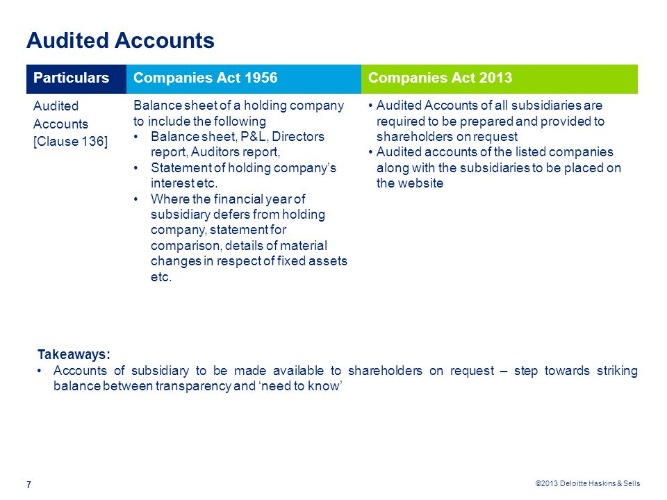 Audited Accounts Particulars Companies Act 1956 Companies Act 2013
