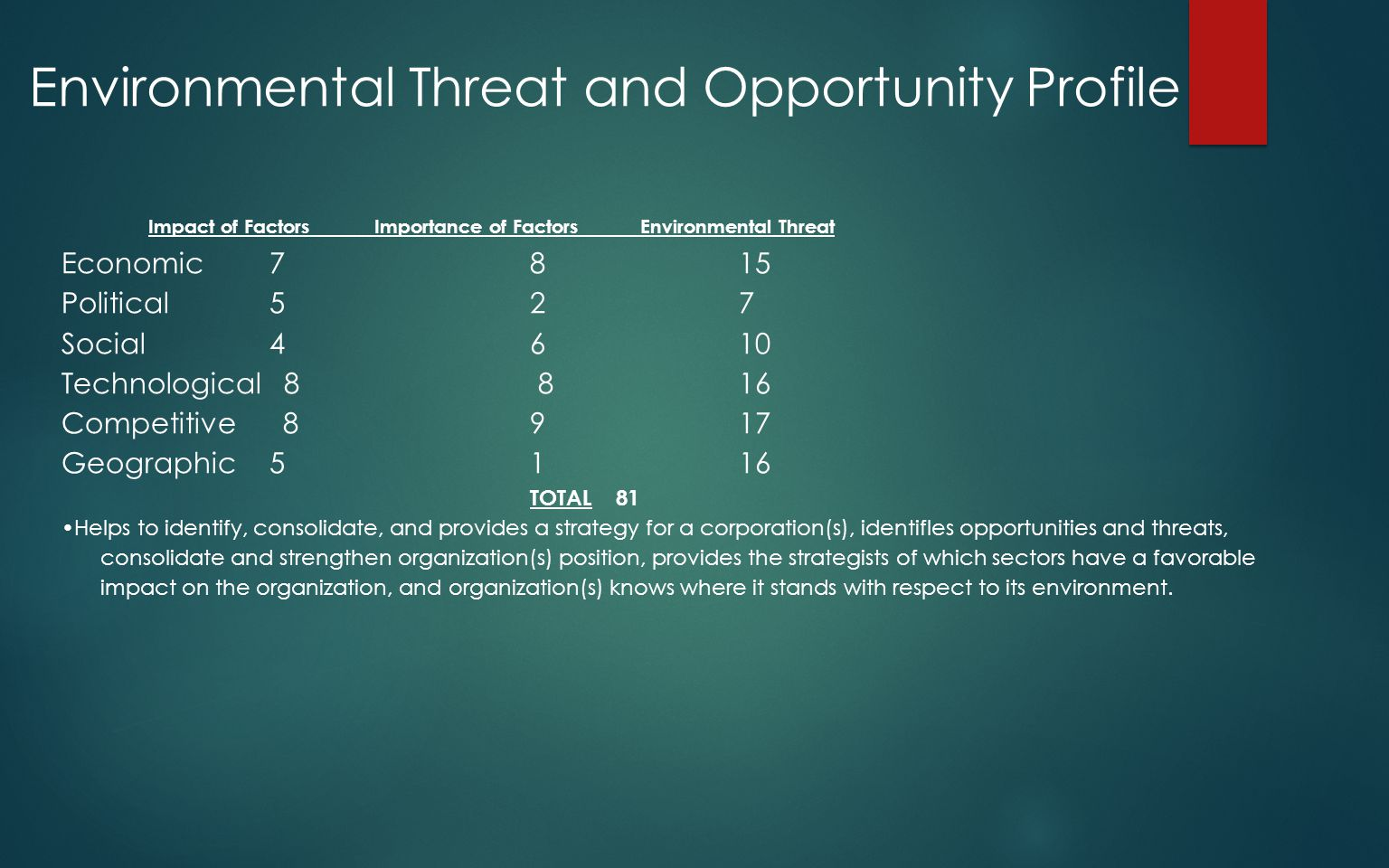 environment threat and opportunity profile