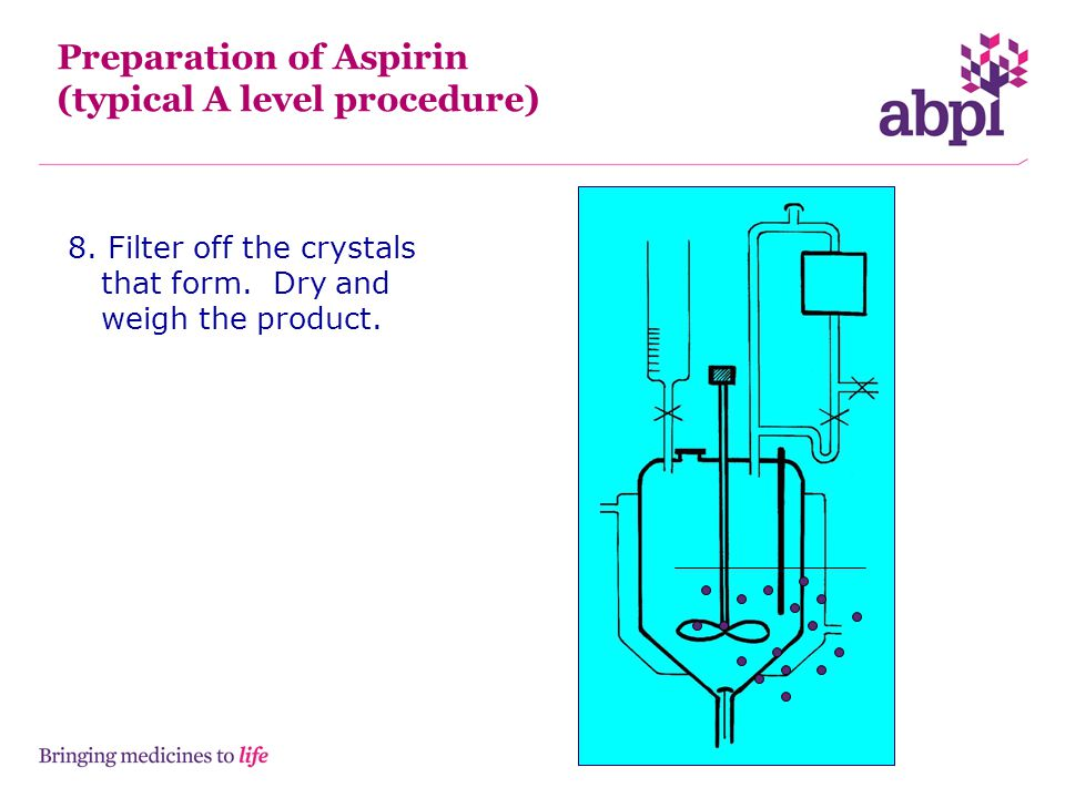 Preparation of Aspirin (typical A level procedure)