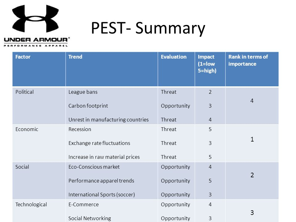 PEST- Summary 1 Factor Trend Evaluation Impact (1=low 5=high)