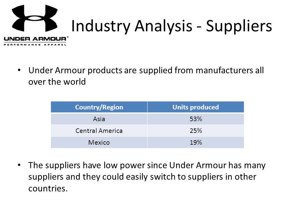 Industry Analysis - Suppliers