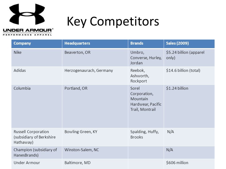 Key Competitors Company Headquarters Brands Sales (2009) Nike