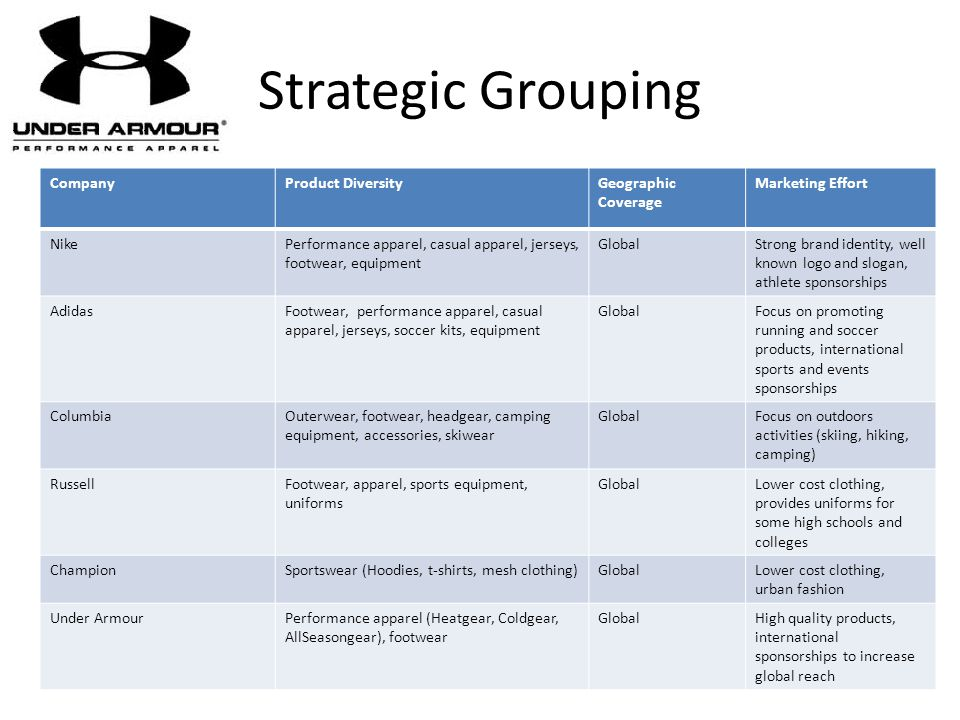 Strategic Grouping Company Product Diversity Geographic Coverage
