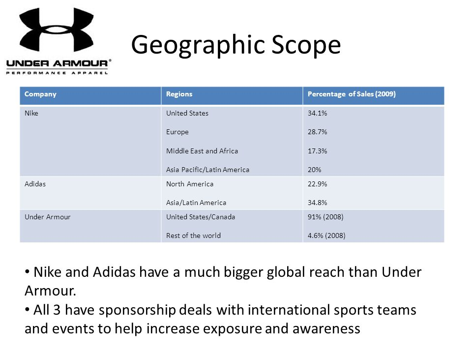 Geographic Scope Company. Regions. Percentage of Sales (2009) Nike. United States. Europe. Middle East and Africa.