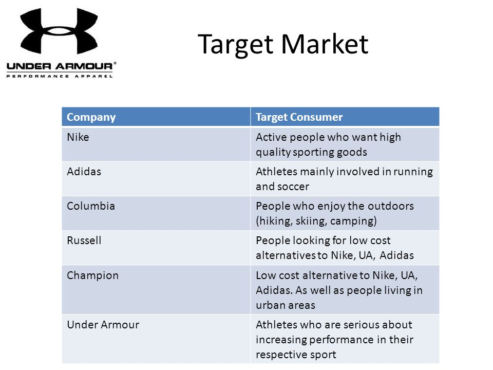 Target Market Company Target Consumer Nike