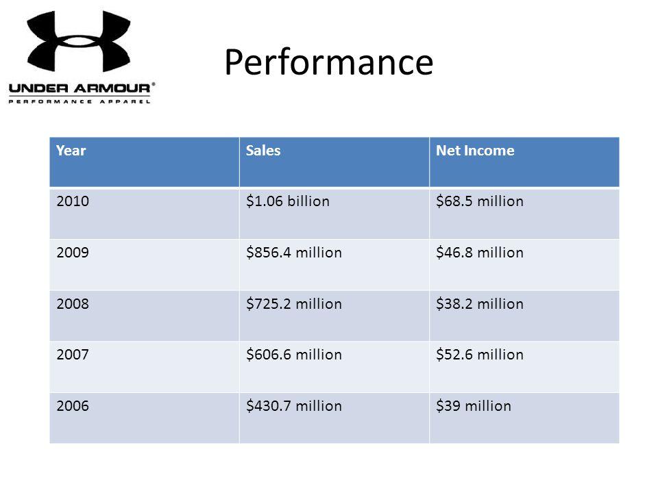 Performance Year Sales Net Income 2010 $1.06 billion $68.5 million