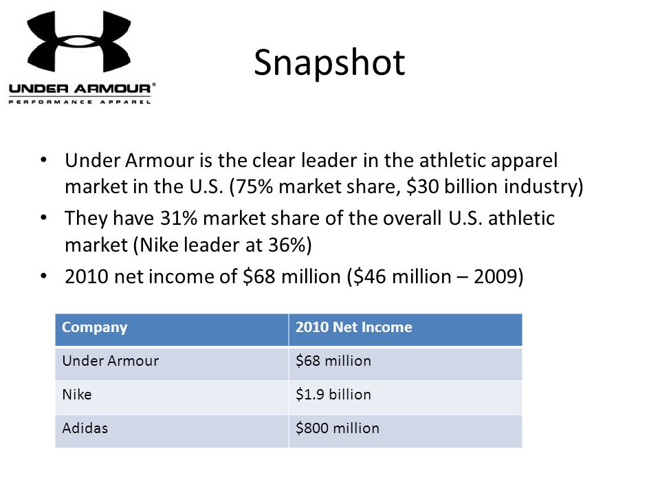 Snapshot Under Armour is the clear leader in the athletic apparel market in the U.S. (75% market share, $30 billion industry)
