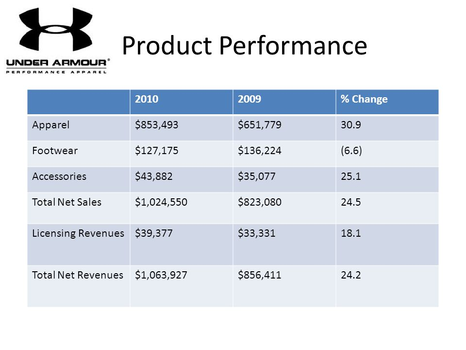 Product Performance 2010 2009 % Change Apparel $853,493 $651,779 30.9