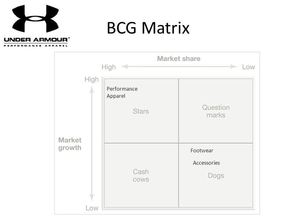 BCG Matrix Performance Apparel Footwear Accessories