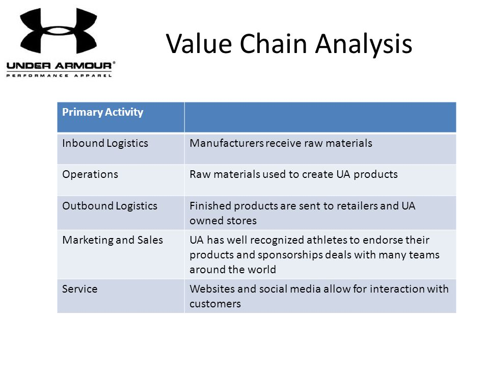Value Chain Analysis Primary Activity Inbound Logistics