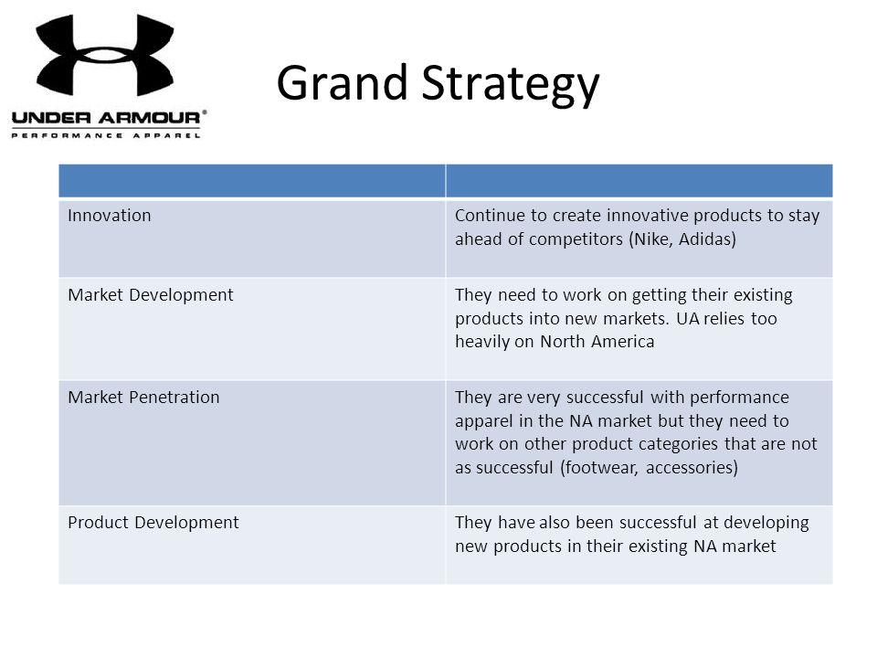 Grand Strategy Innovation