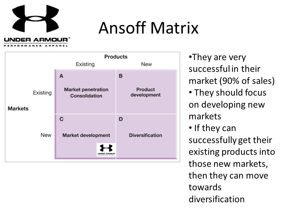 Ansoff Matrix They are very successful in their market (90% of sales)