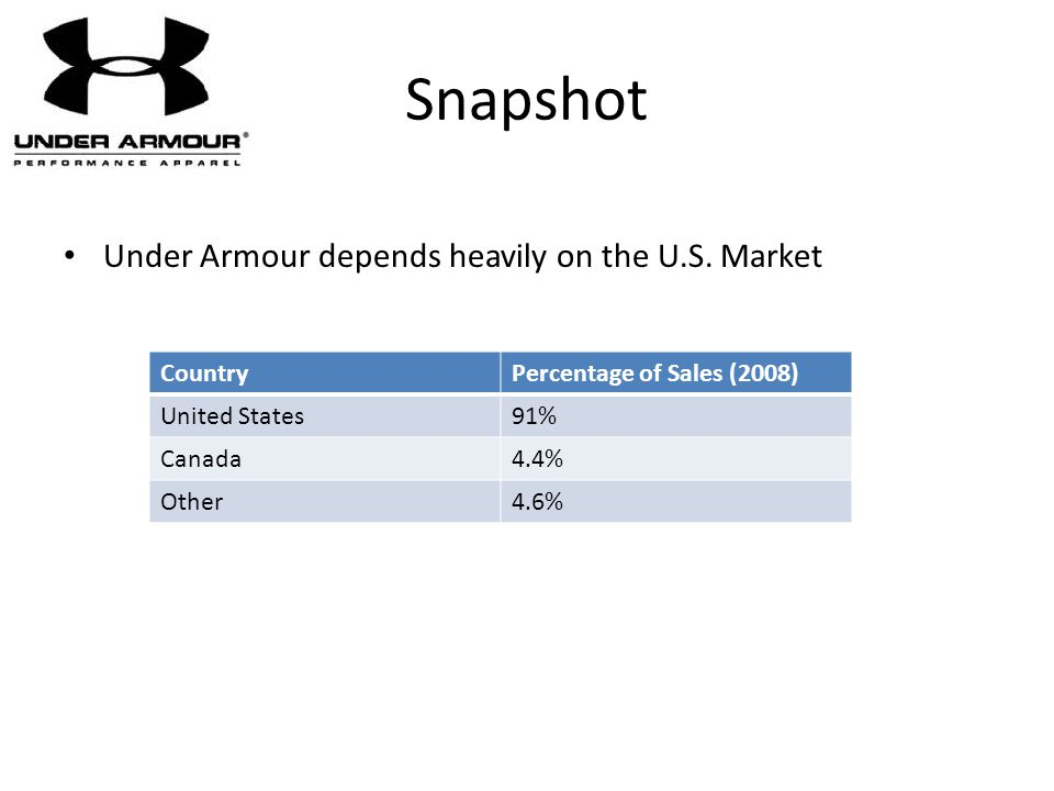 Snapshot Under Armour depends heavily on the U.S. Market Country