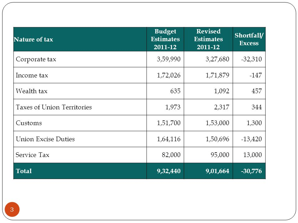 Nature of tax Budget Estimates. 2011-12. Revised Estimates. Shortfall/Excess. Corporate tax. 3,59,990.