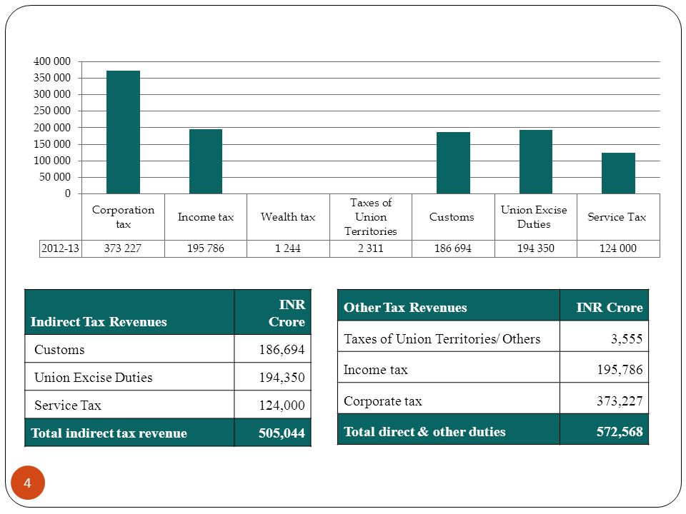 Indirect Tax Revenues INR Crore. Customs. 186,694. Union Excise Duties. 194,350. Service Tax. 124,000.