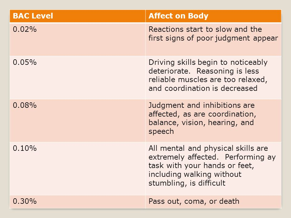 BAC Level Affect on Body. 0.02% Reactions start to slow and the first signs of poor judgment appear.