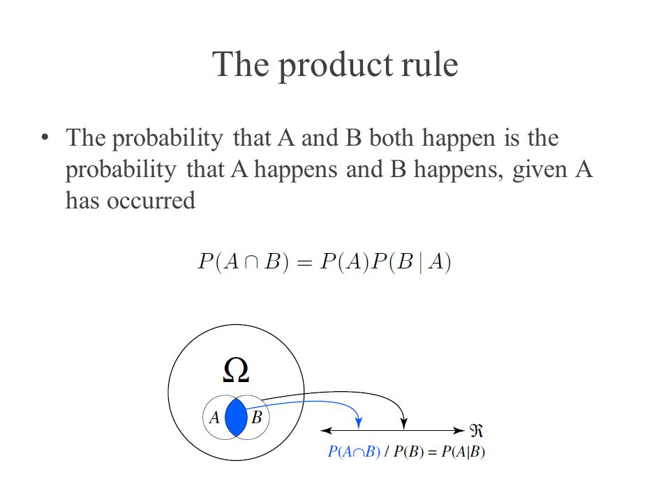 The product rule The probability that A and B both happen is the probability that A happens and B happens, given A has occurred.
