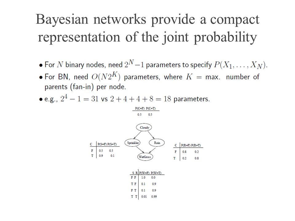 Bayesian networks provide a compact representation of the joint probability