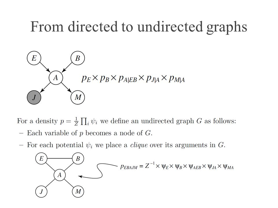 From directed to undirected graphs